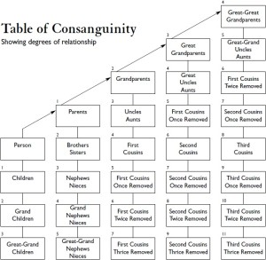 Table of Consanguinit